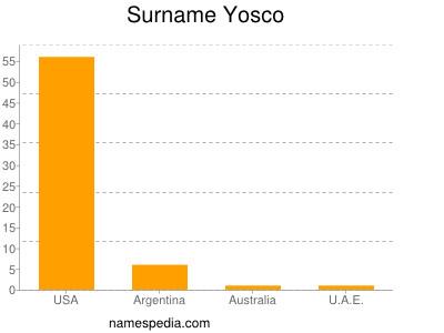 Surname Yosco