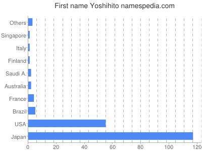 Given name Yoshihito