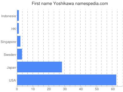 Given name Yoshikawa