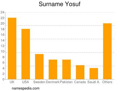 Surname Yosuf