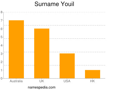 Surname Youil