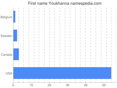 Given name Youkhanna