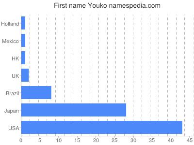 Given name Youko
