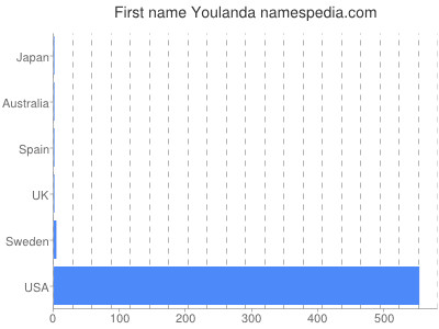 Given name Youlanda