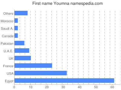 Given name Youmna