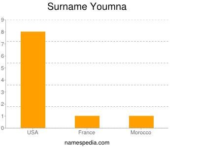Surname Youmna