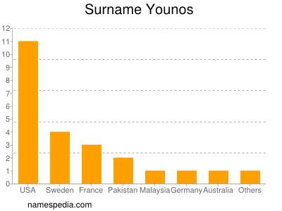 Surname Younos