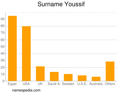 Surname Youssif