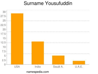 nom Yousufuddin