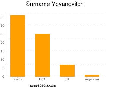 Surname Yovanovitch