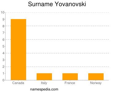 Surname Yovanovski