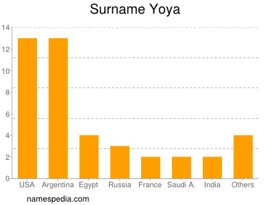 Surname Yoya