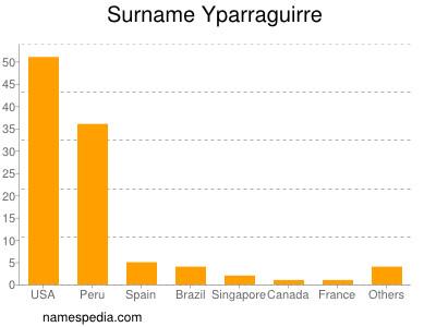 Surname Yparraguirre