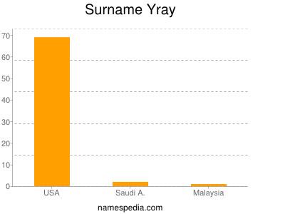 Surname Yray