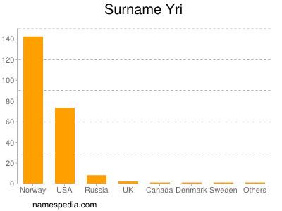 Surname Yri