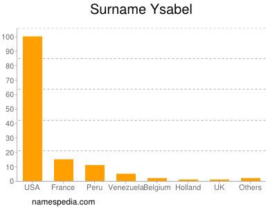 Surname Ysabel