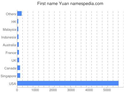 Given name Yuan