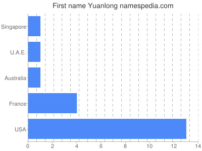 Given name Yuanlong
