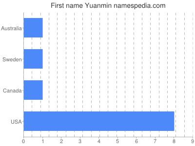 Given name Yuanmin