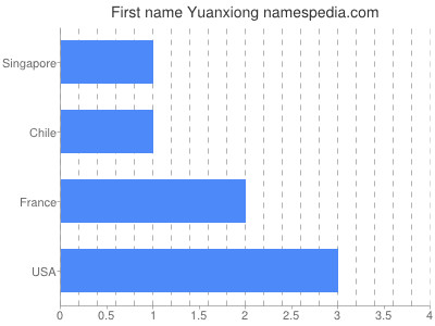 Given name Yuanxiong