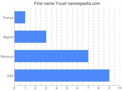 Given name Yucef