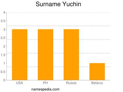 Surname Yuchin