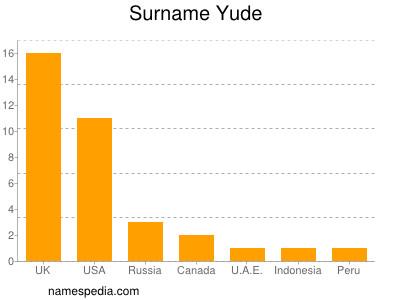 Surname Yude