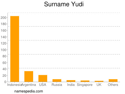 Surname Yudi