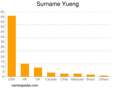 Surname Yueng
