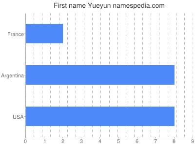 Given name Yueyun