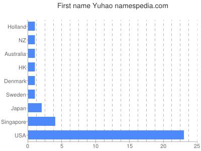Given name Yuhao