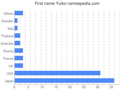 Given name Yuiko