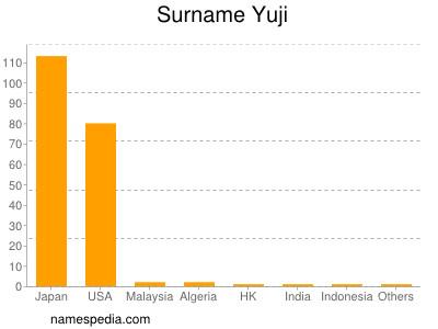 Surname Yuji