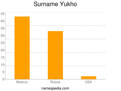 Surname Yukho