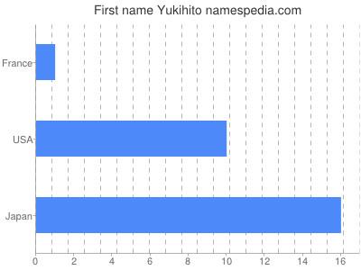 Given name Yukihito