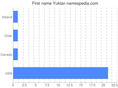 Given name Yuklan