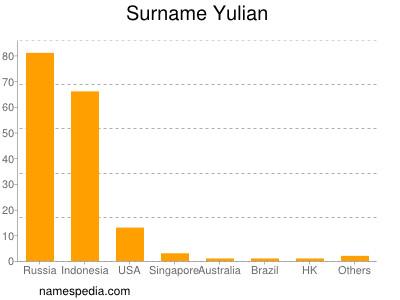 Surname Yulian