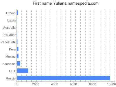 Given name Yuliana