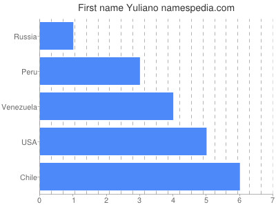 Given name Yuliano