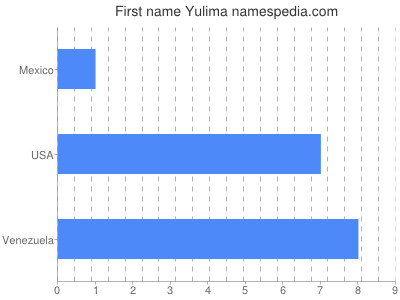 Given name Yulima