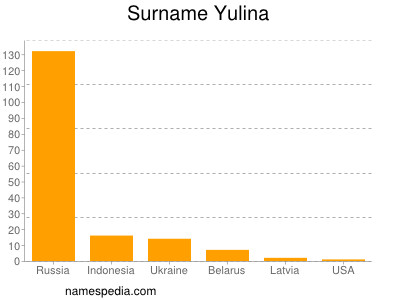 Surname Yulina