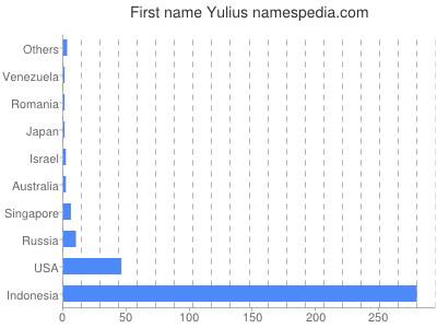 Given name Yulius