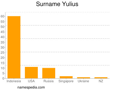 Surname Yulius
