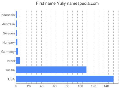 Given name Yuliy