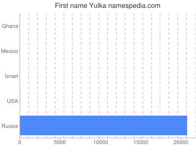 Given name Yulka