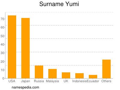 Surname Yumi