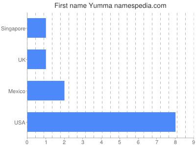 Given name Yumma