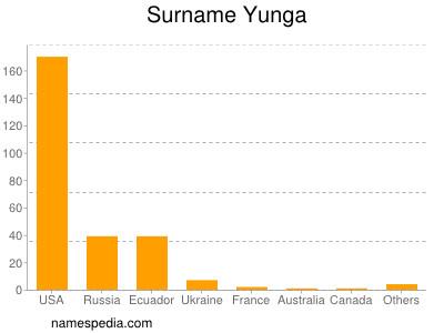 Surname Yunga