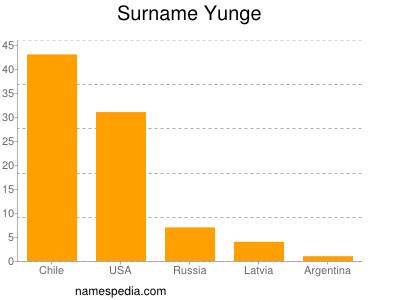 Surname Yunge