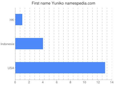 Given name Yuniko